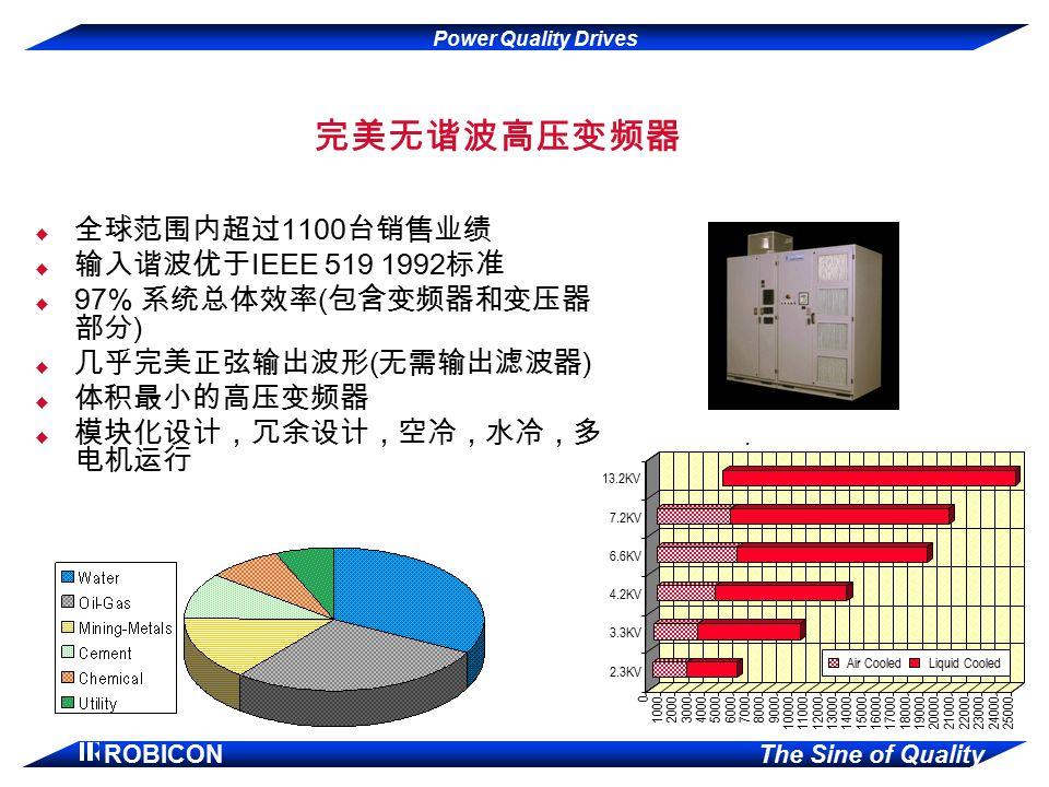 完美无谐波高压变频器 全球范围内超过1100台销售业绩 输入谐波优于IEEE 519 1992标准