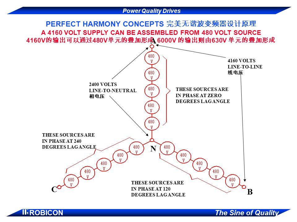 A N C B PERFECT HARMONY CONCEPTS 完美无谐波变频器设计原理