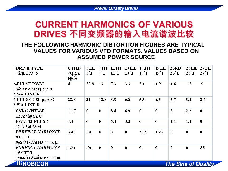CURRENT HARMONICS OF VARIOUS DRIVES 不同变频器的输入电流谐波比较