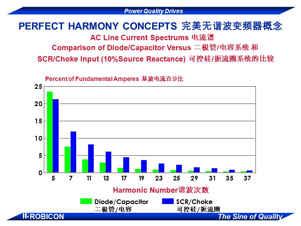 PERFECT HARMONY CONCEPTS 完美无谐波变频器概念 AC Line Current Spectrums 电流谱