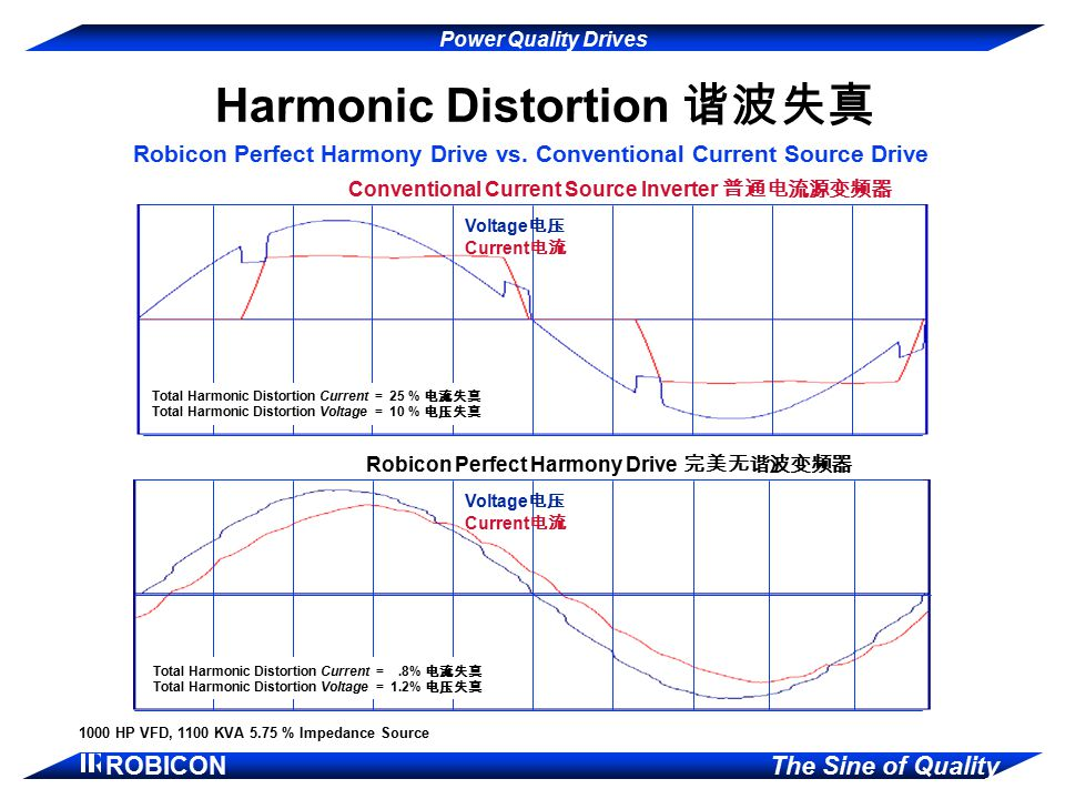 Harmonic Distortion 谐波失真