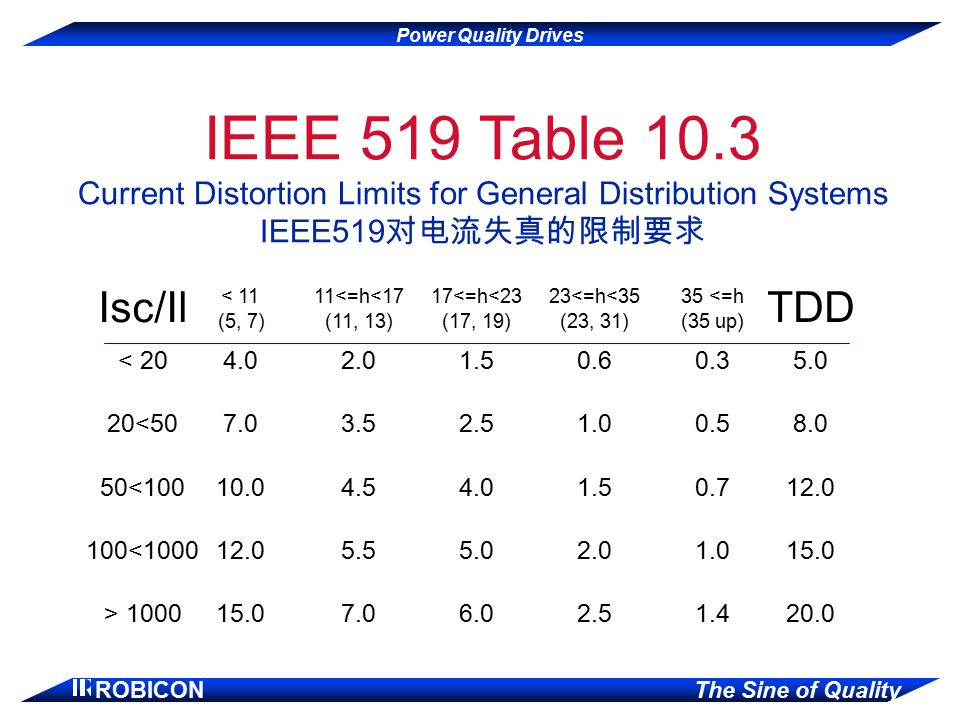 IEEE 519 Table 10.3 Current Distortion Limits for General Distribution Systems IEEE519对电流失真的限制要求