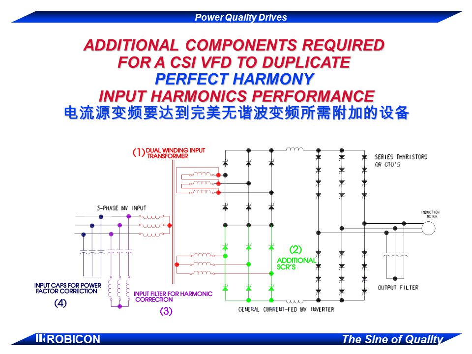ADDITIONAL COMPONENTS REQUIRED FOR A CSI VFD TO DUPLICATE