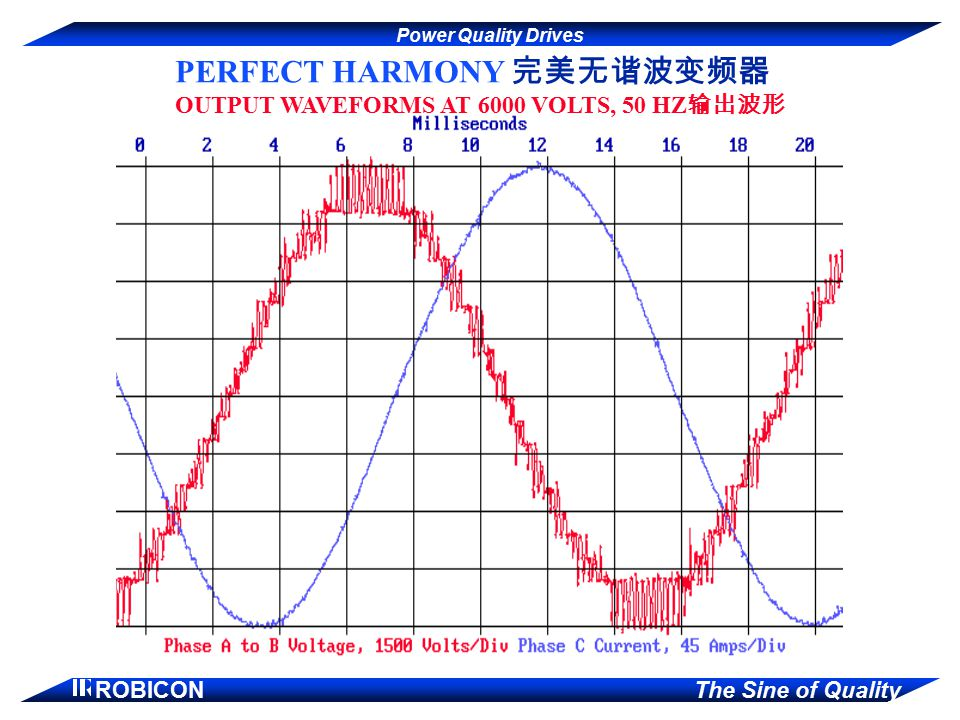 PERFECT HARMONY 完美无谐波变频器 OUTPUT WAVEFORMS AT 6000 VOLTS, 50 HZ输出波形