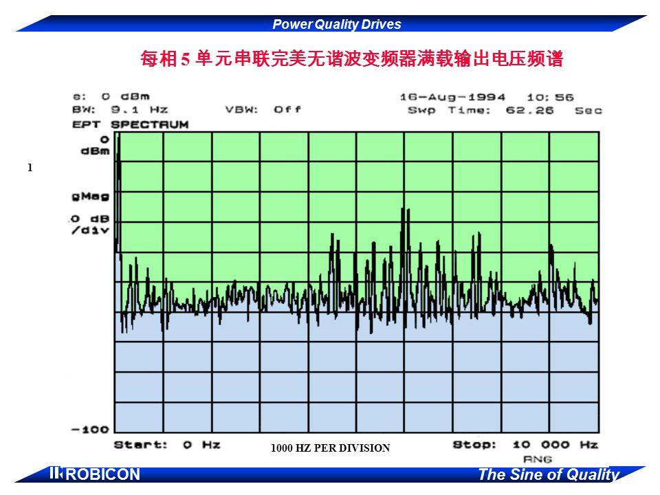 每相 5 单元串联完美无谐波变频器满载输出电压频谱