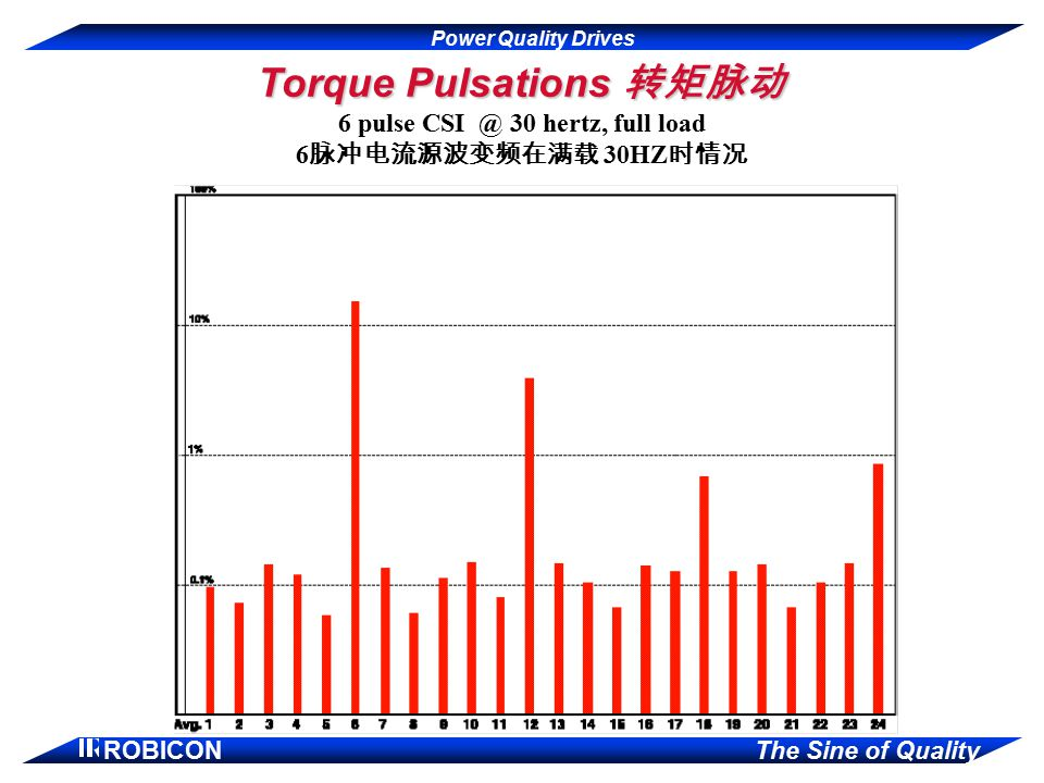 Torque Pulsations 转矩脉动 6 pulse CSI @ 30 hertz, full load