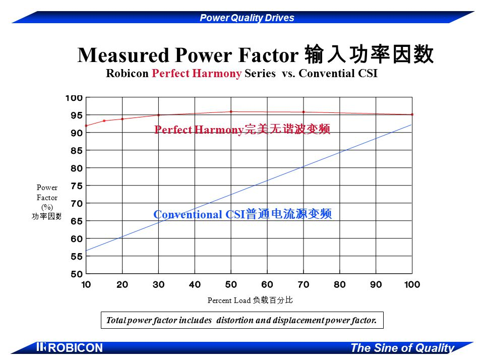 printed Measured Power Factor 输入功率因数