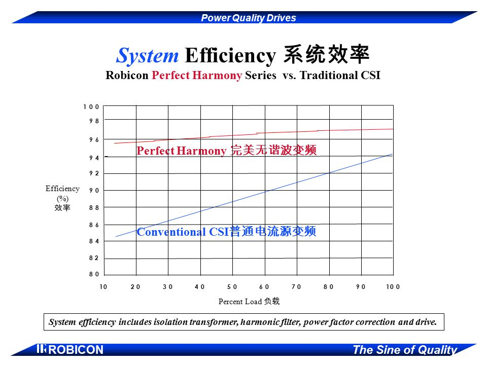 printed System Efficiency 系统效率