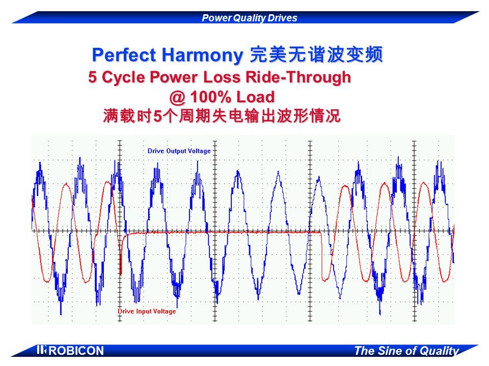 Perfect Harmony 完美无谐波变频 5 Cycle Power Loss Ride-Through