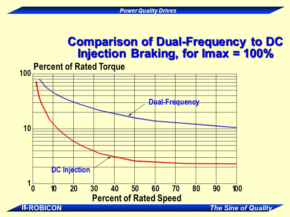 Comparison of Dual-Frequency to DC Injection Braking, for Imax = 100%