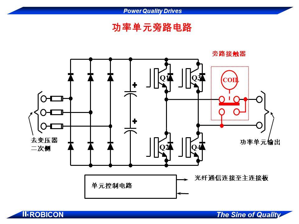 去变压器 二次侧 功率单元输出 光纤通信连接至主连接板 单元控制电路 Q1 Q3 Q2 Q4 COIL 旁路接触器 功率单元旁路电路
