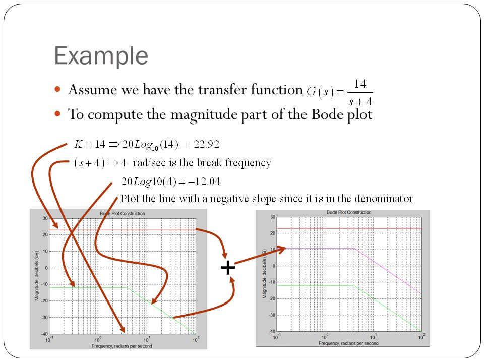 + Example Assume we have the transfer function