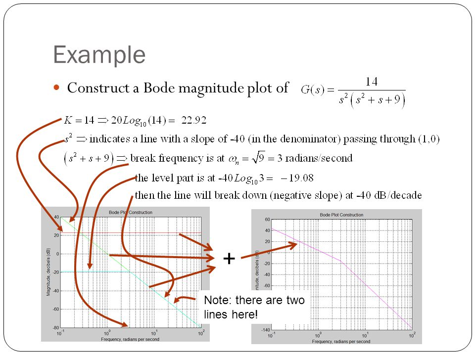 Example + Construct a Bode magnitude plot of Note: there are two
