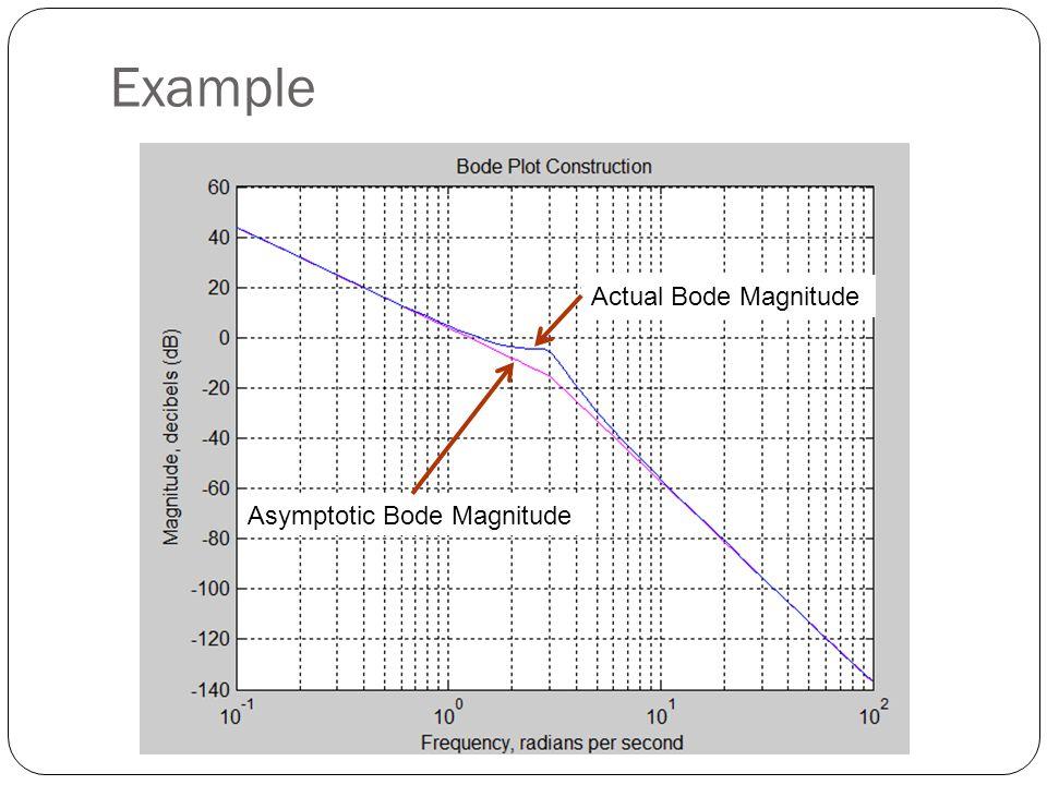 Example Actual Bode Magnitude Asymptotic Bode Magnitude