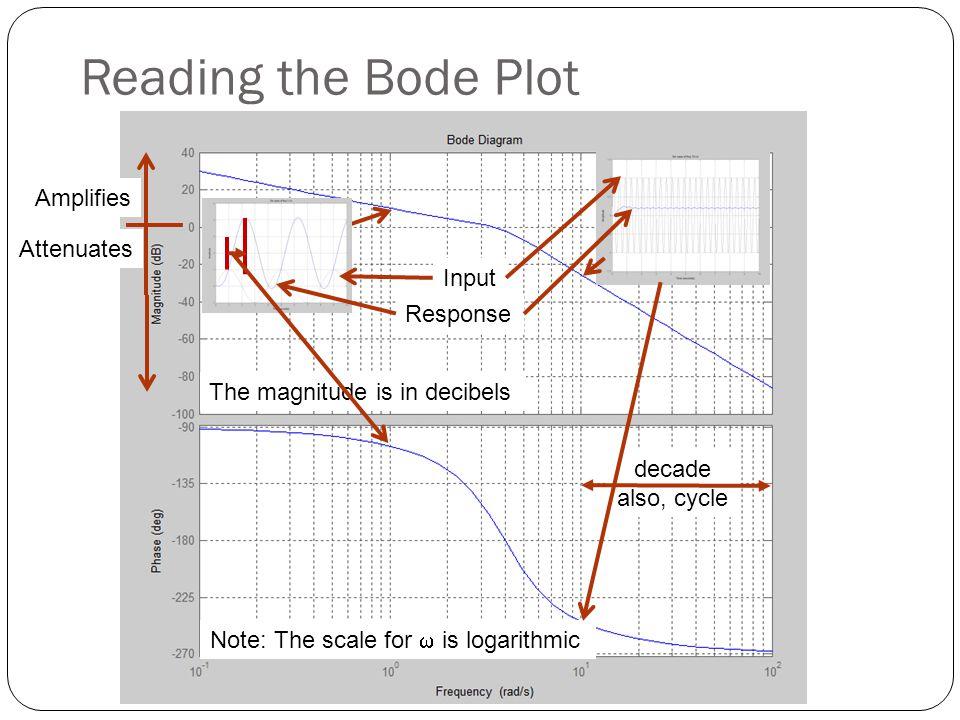 Reading the Bode Plot Amplifies Attenuates Input Response