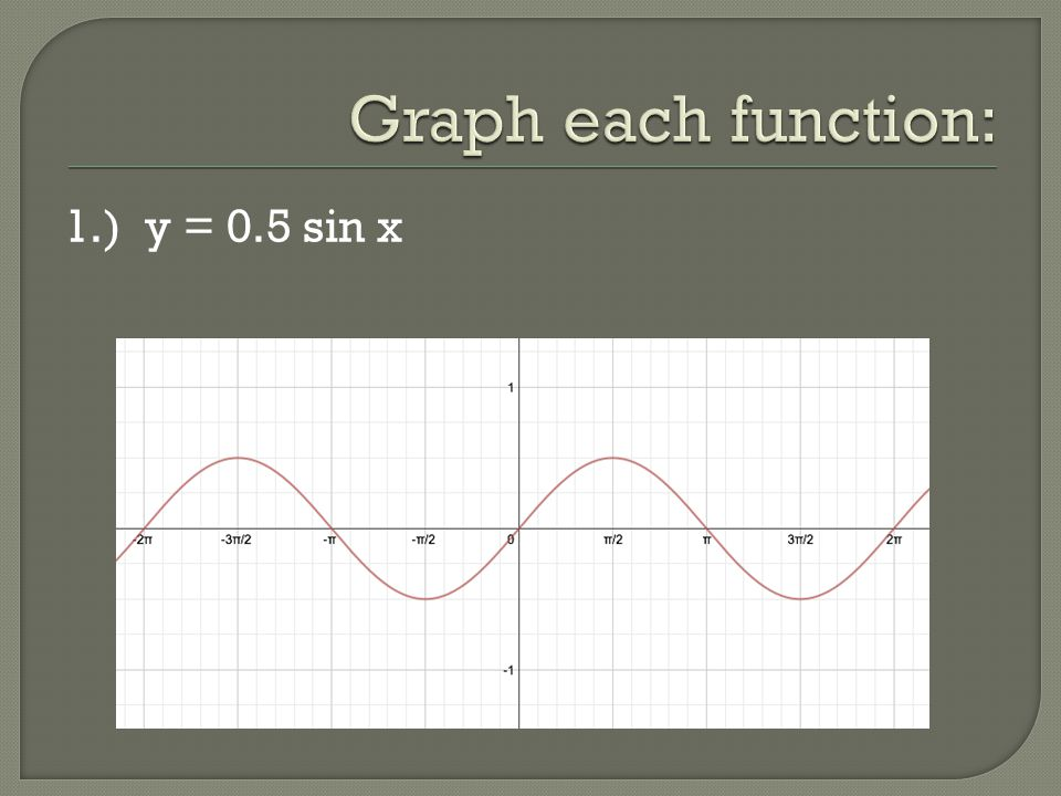 Graph each function: 1.) y = 0.5 sin x