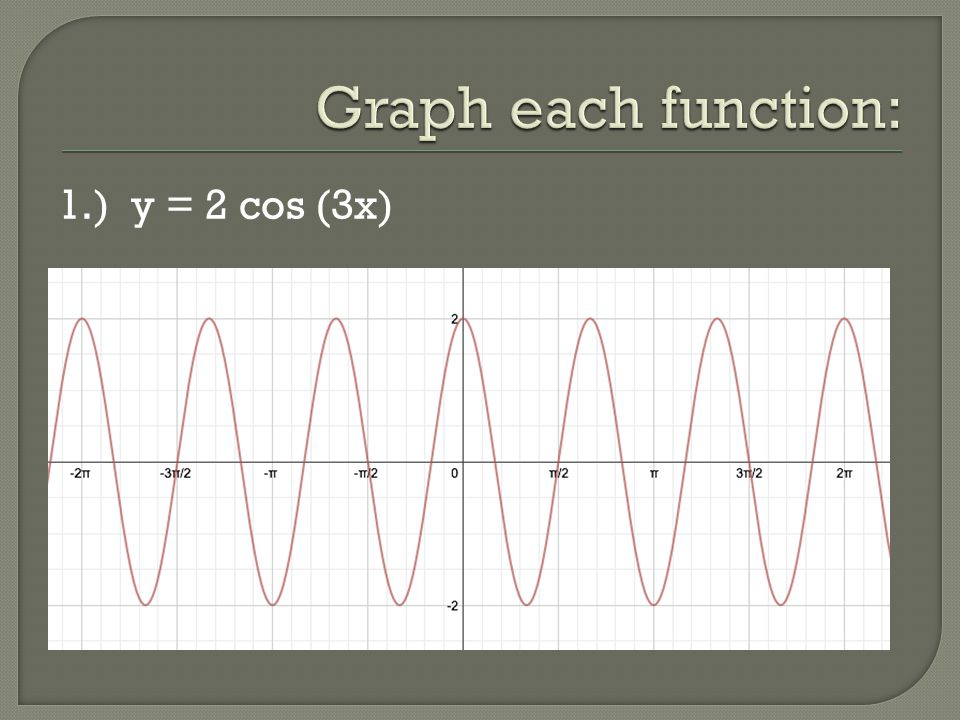 Graph each function: 1.) y = 2 cos (3x)