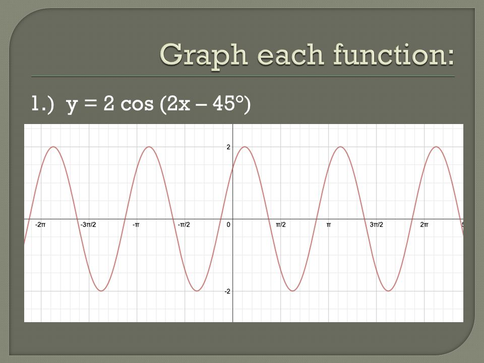 Graph each function: 1.) y = 2 cos (2x – 45°)