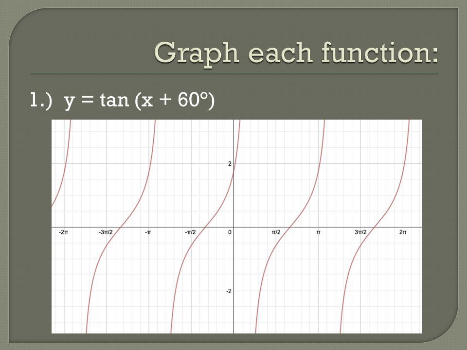 Graph each function: 1.) y = tan (x + 60°)