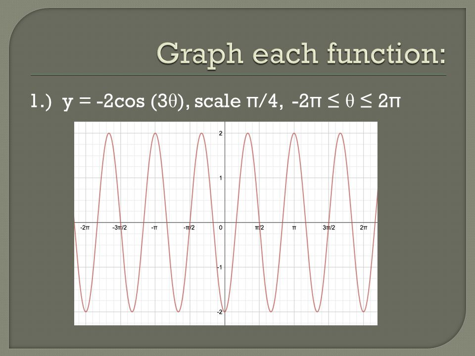 Graph each function: 1.) y = -2cos (3θ), scale π/4, -2π ≤ θ ≤ 2π