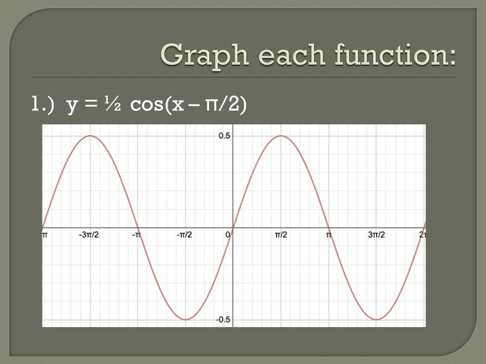 Graph each function: 1.) y = ½ cos(x – π/2)