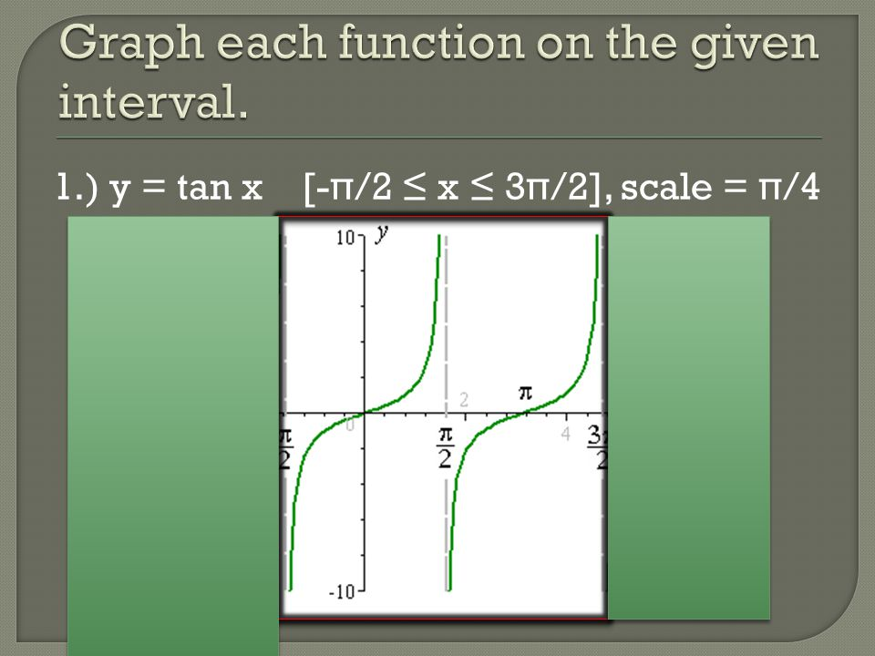 Graph each function on the given interval.