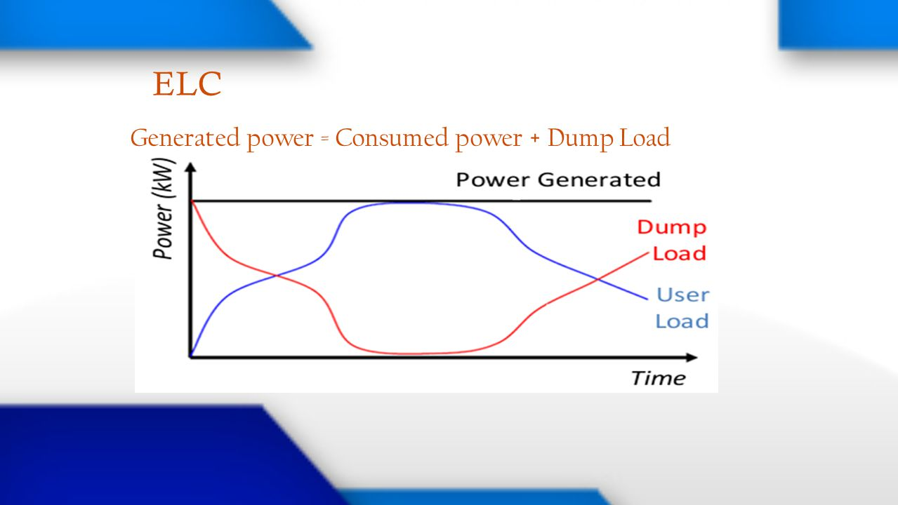 ELC Generated power = Consumed power + Dump Load