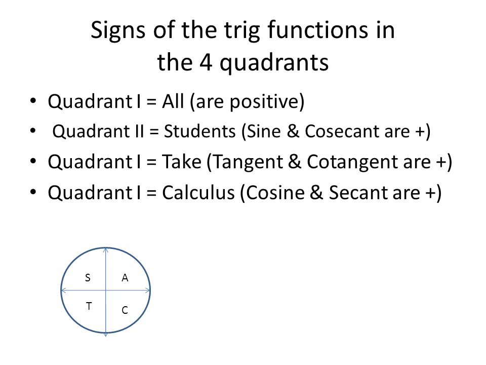 Signs of the trig functions in the 4 quadrants