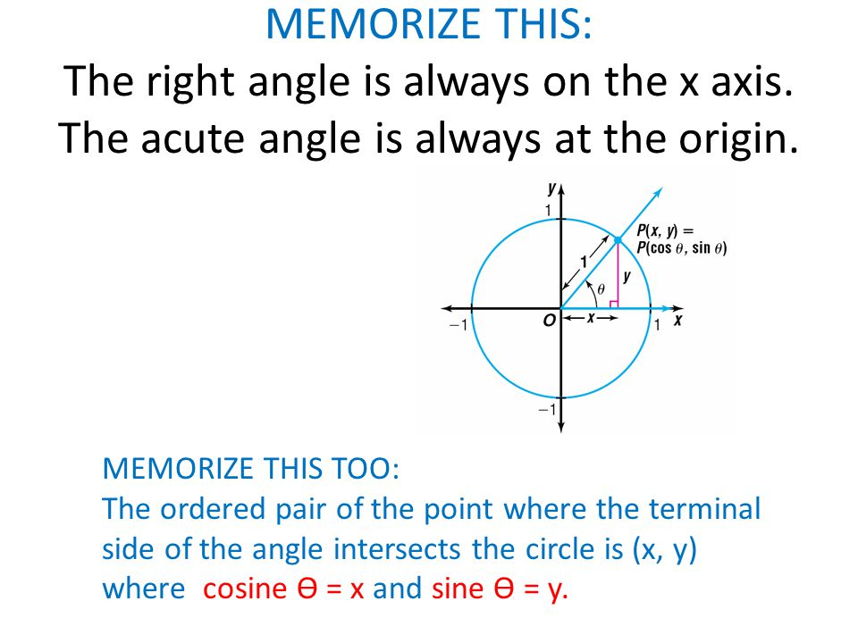 MEMORIZE THIS: The right angle is always on the x axis