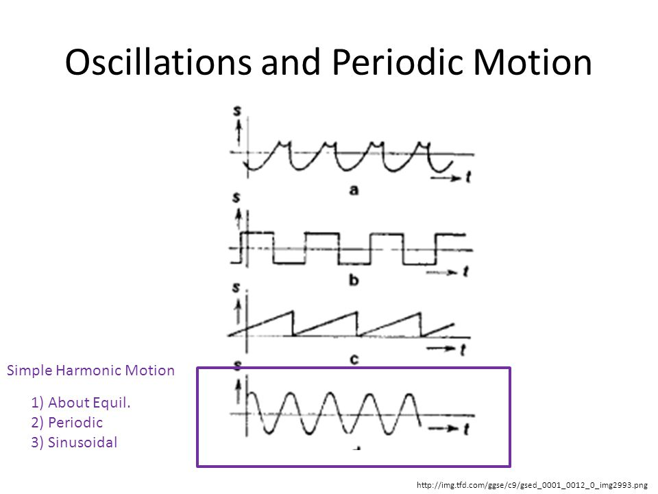Oscillations and Periodic Motion
