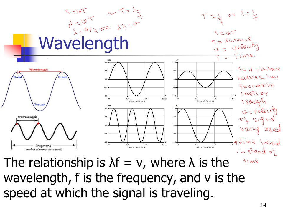 Wavelength The relationship is λf = v, where λ is the wavelength, f is the frequency, and v is the speed at which the signal is traveling.