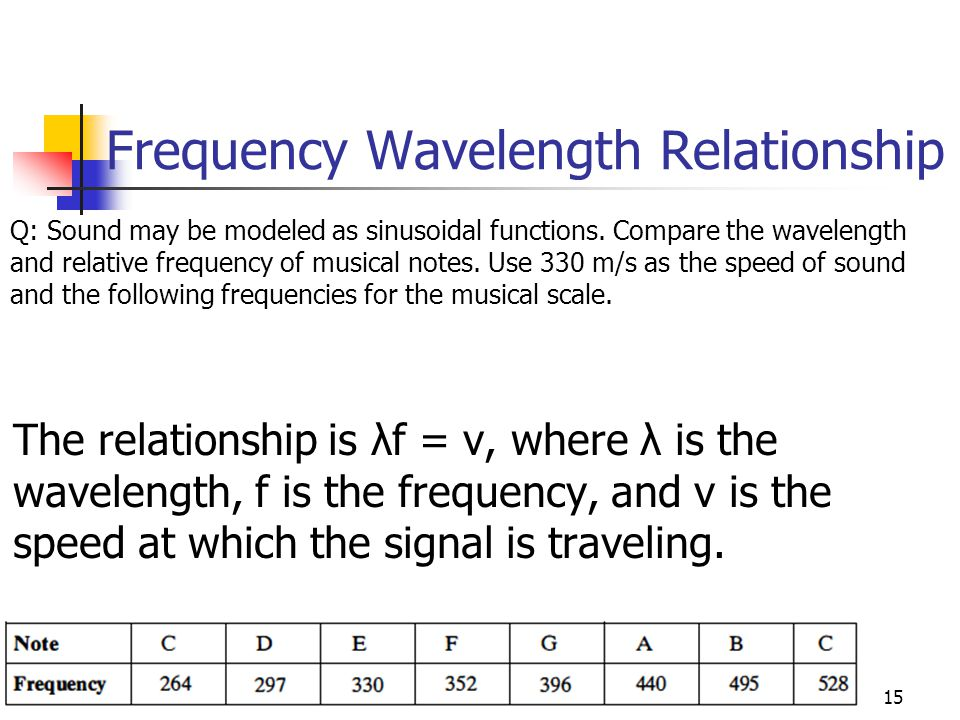 Frequency Wavelength Relationship
