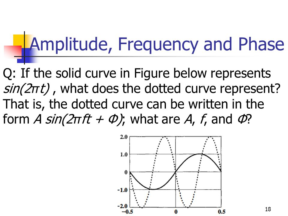 Amplitude, Frequency and Phase