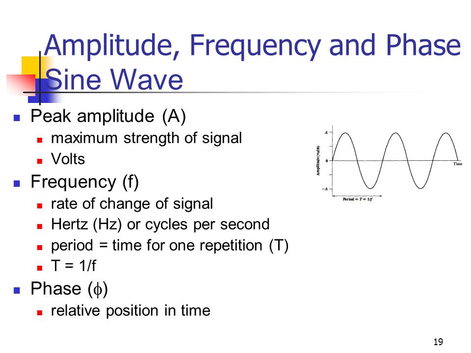 Amplitude, Frequency and Phase Sine Wave