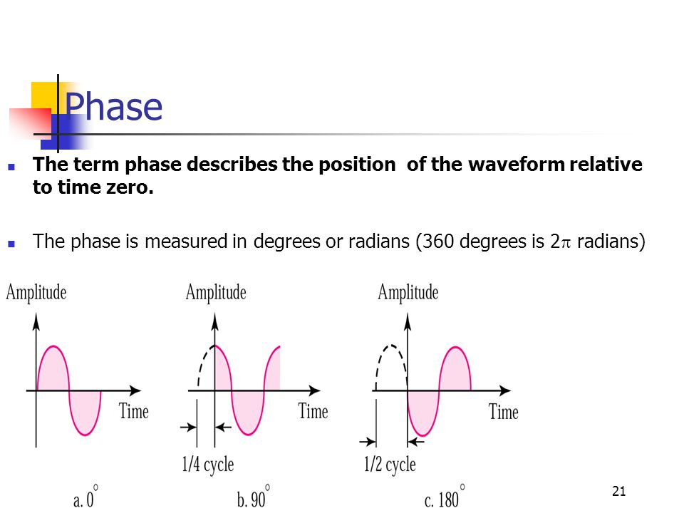 Phase The term phase describes the position of the waveform relative to time zero.