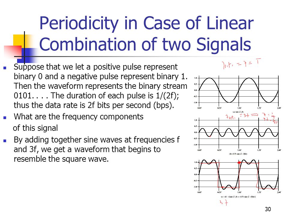 Periodicity in Case of Linear Combination of two Signals