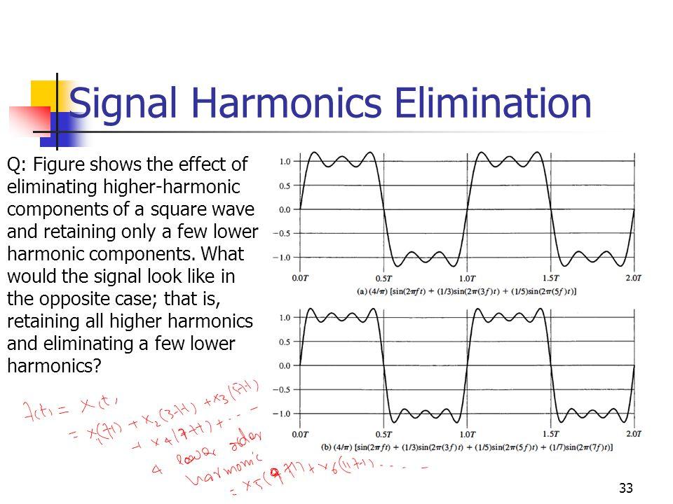 Signal Harmonics Elimination