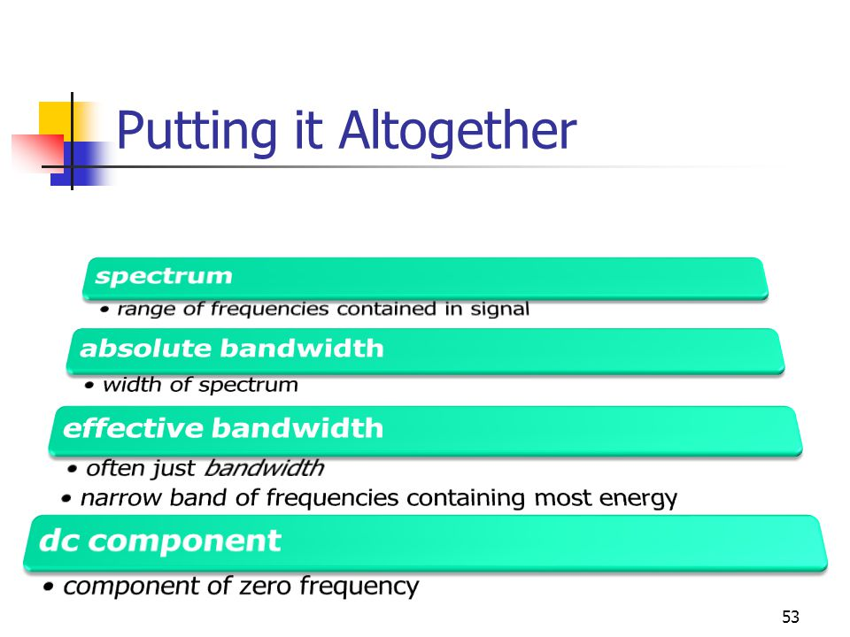 Putting it Altogether spectrum absolute bandwidth effective bandwidth