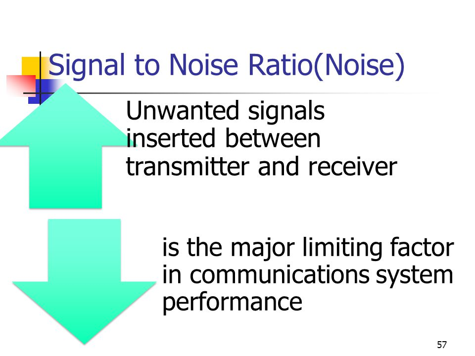 Signal to Noise Ratio(Noise)