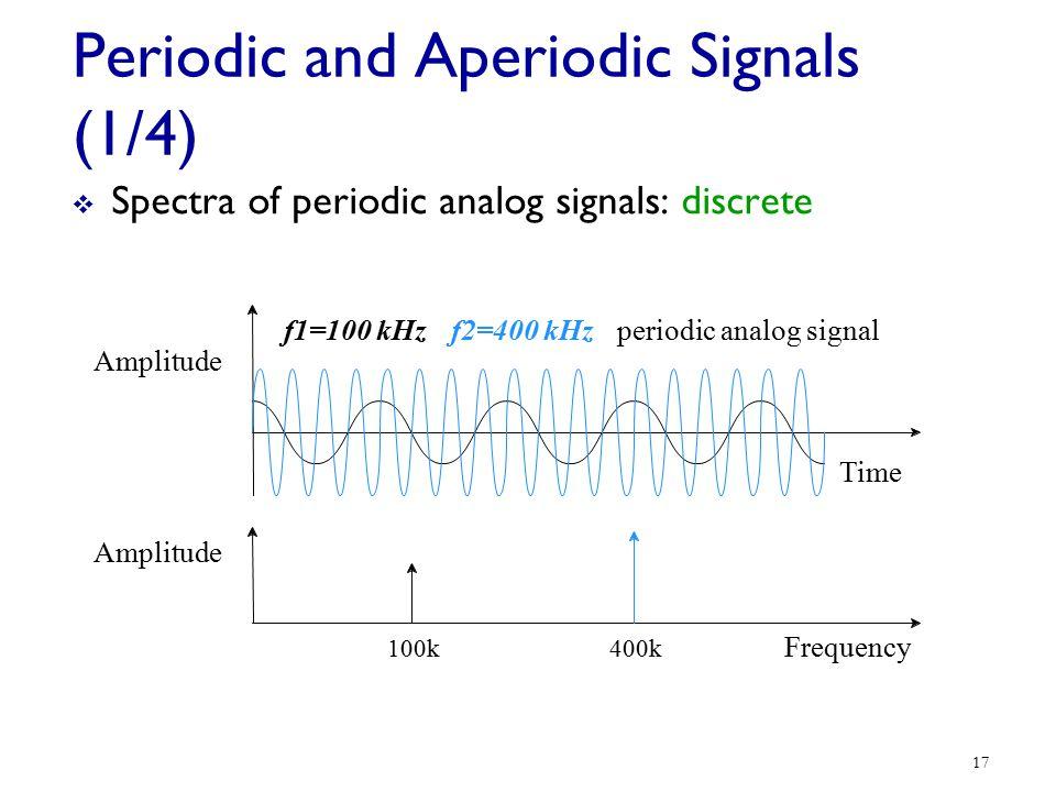 Periodic and Aperiodic Signals (1/4)