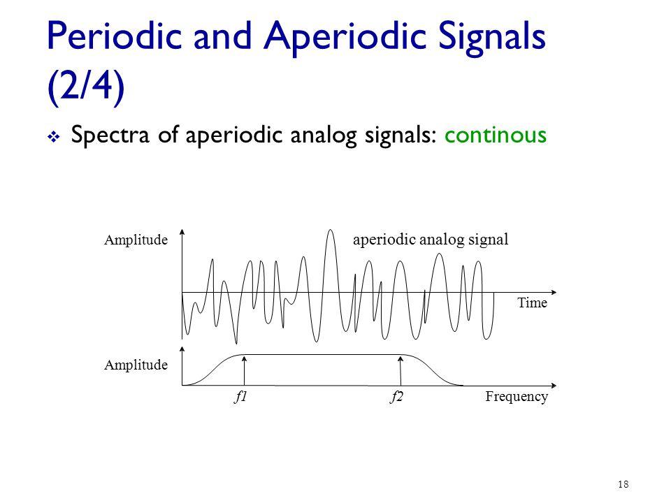 Periodic and Aperiodic Signals (2/4)
