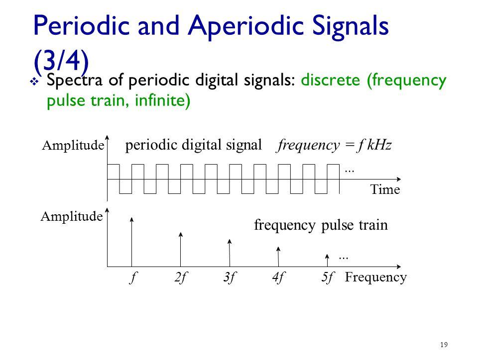 Periodic and Aperiodic Signals (3/4)