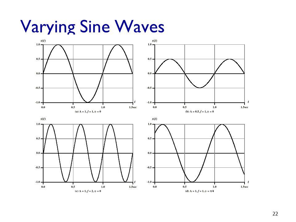 Varying Sine Waves