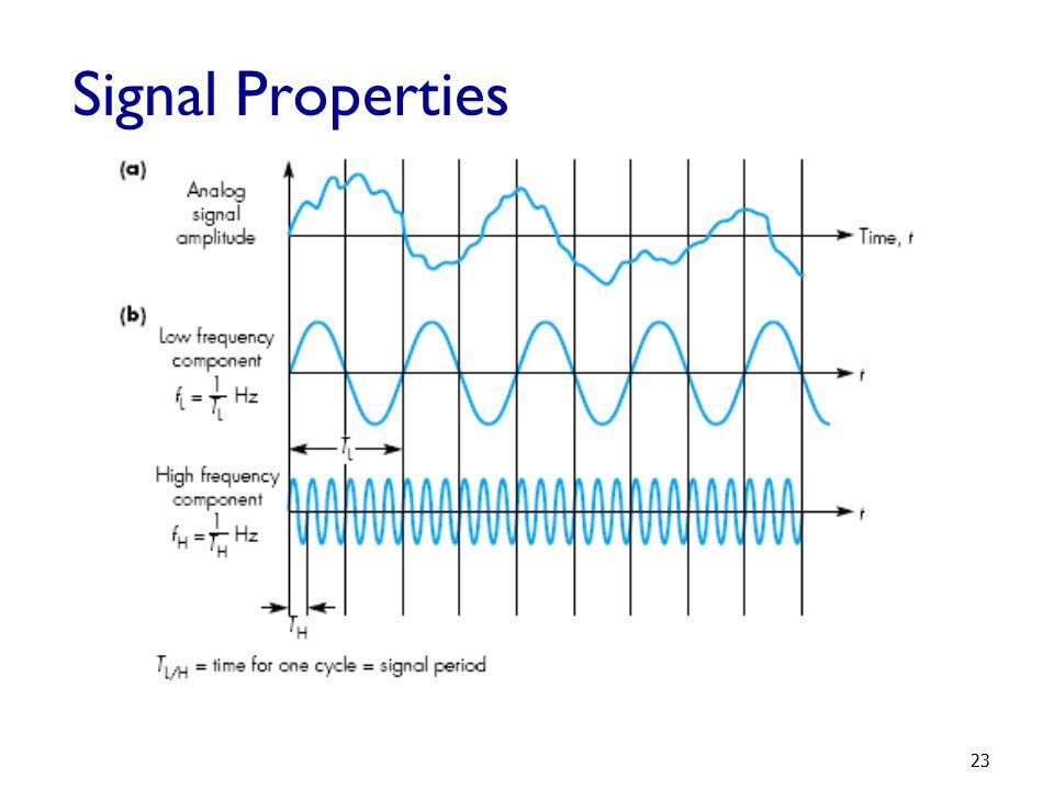 Signal Properties