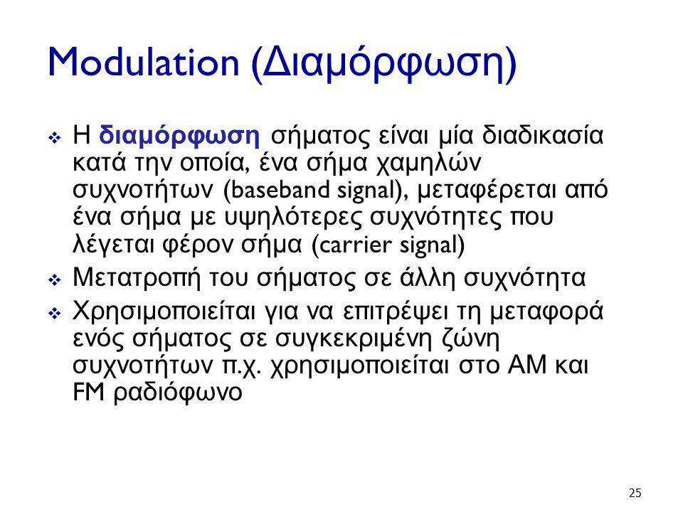 Modulation (Διαμόρφωση)