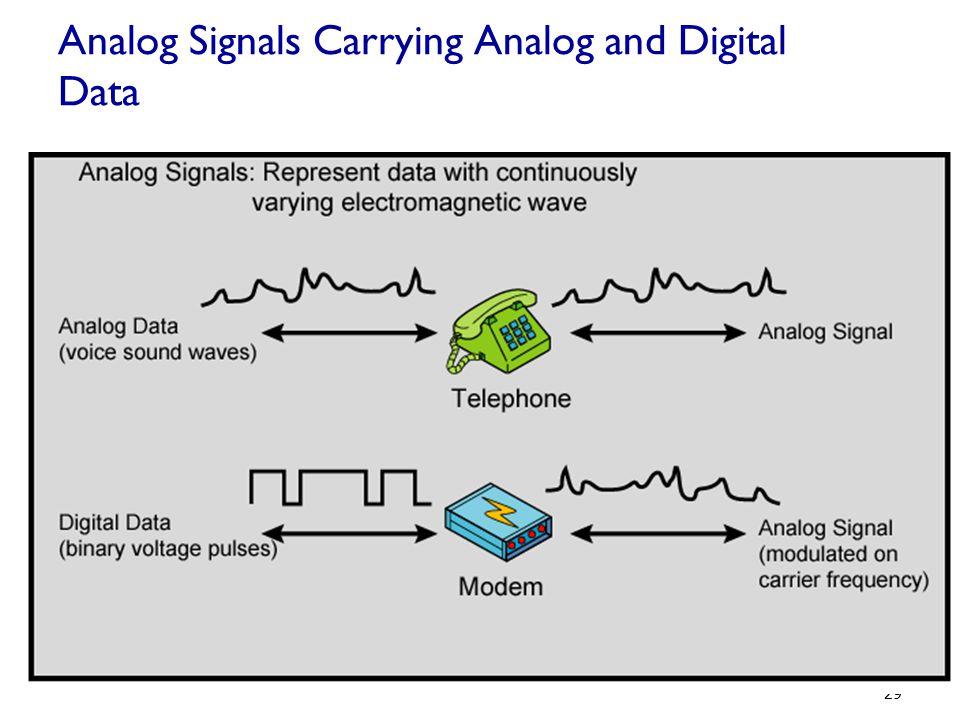 Analog Signals Carrying Analog and Digital Data