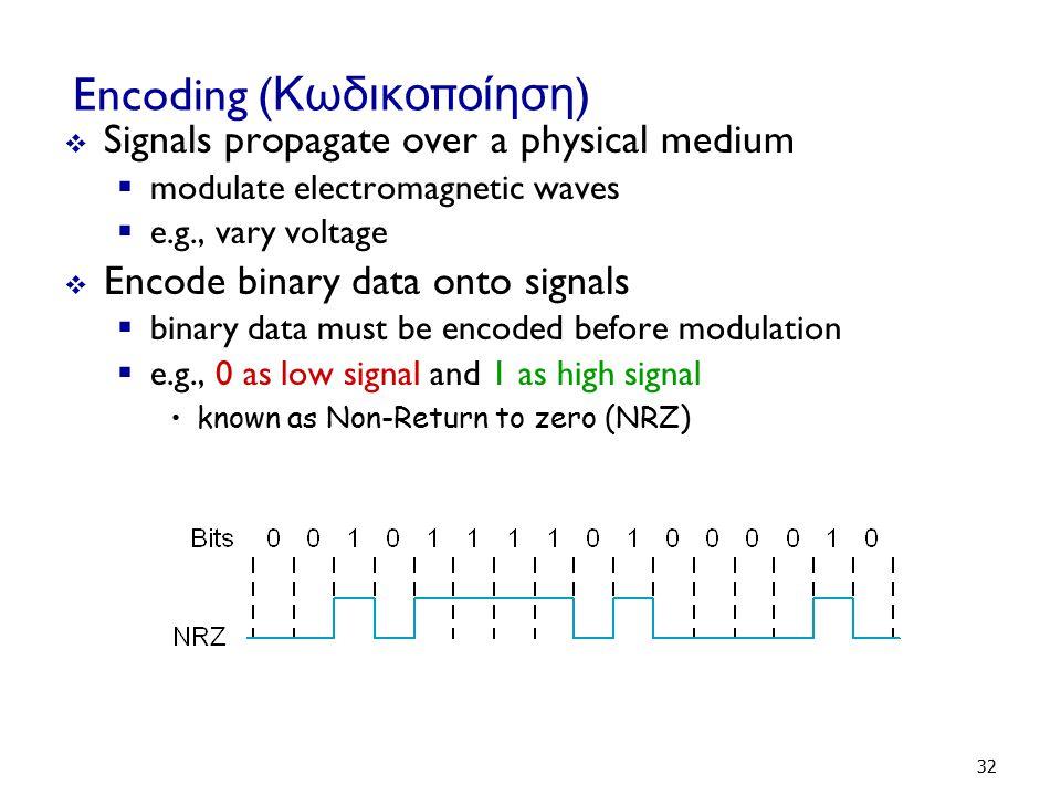 Encoding (Κωδικοποίηση)