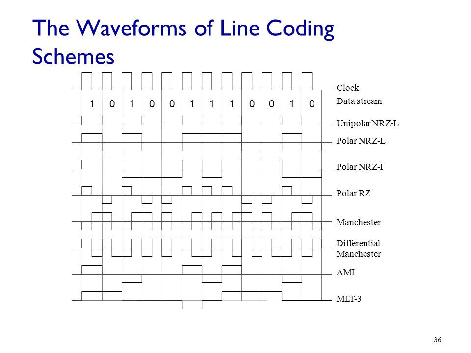 The Waveforms of Line Coding Schemes