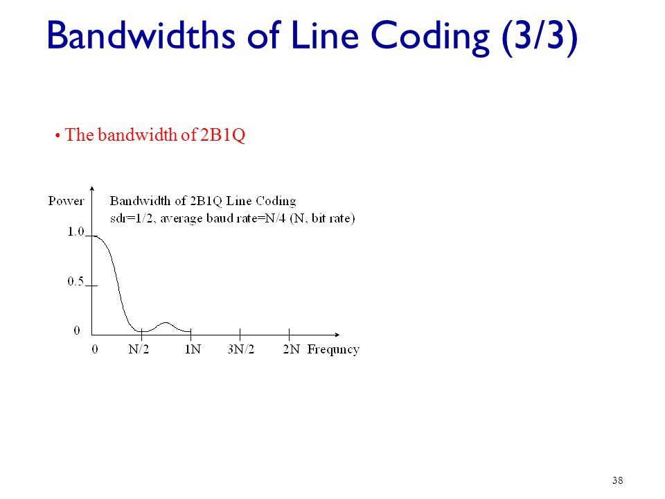 Bandwidths of Line Coding (3/3)
