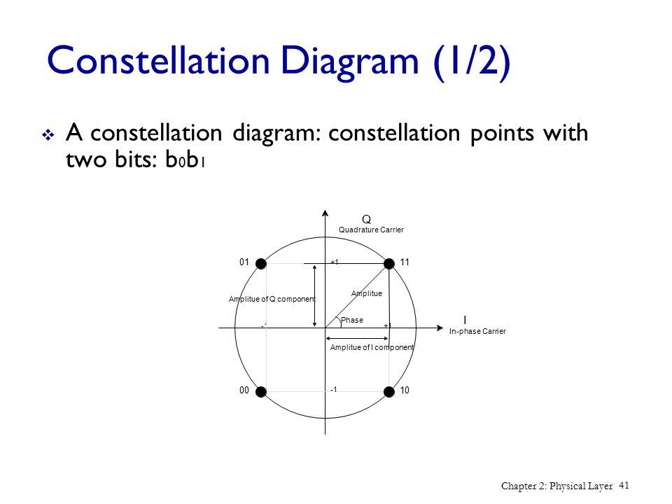 Constellation Diagram (1/2)